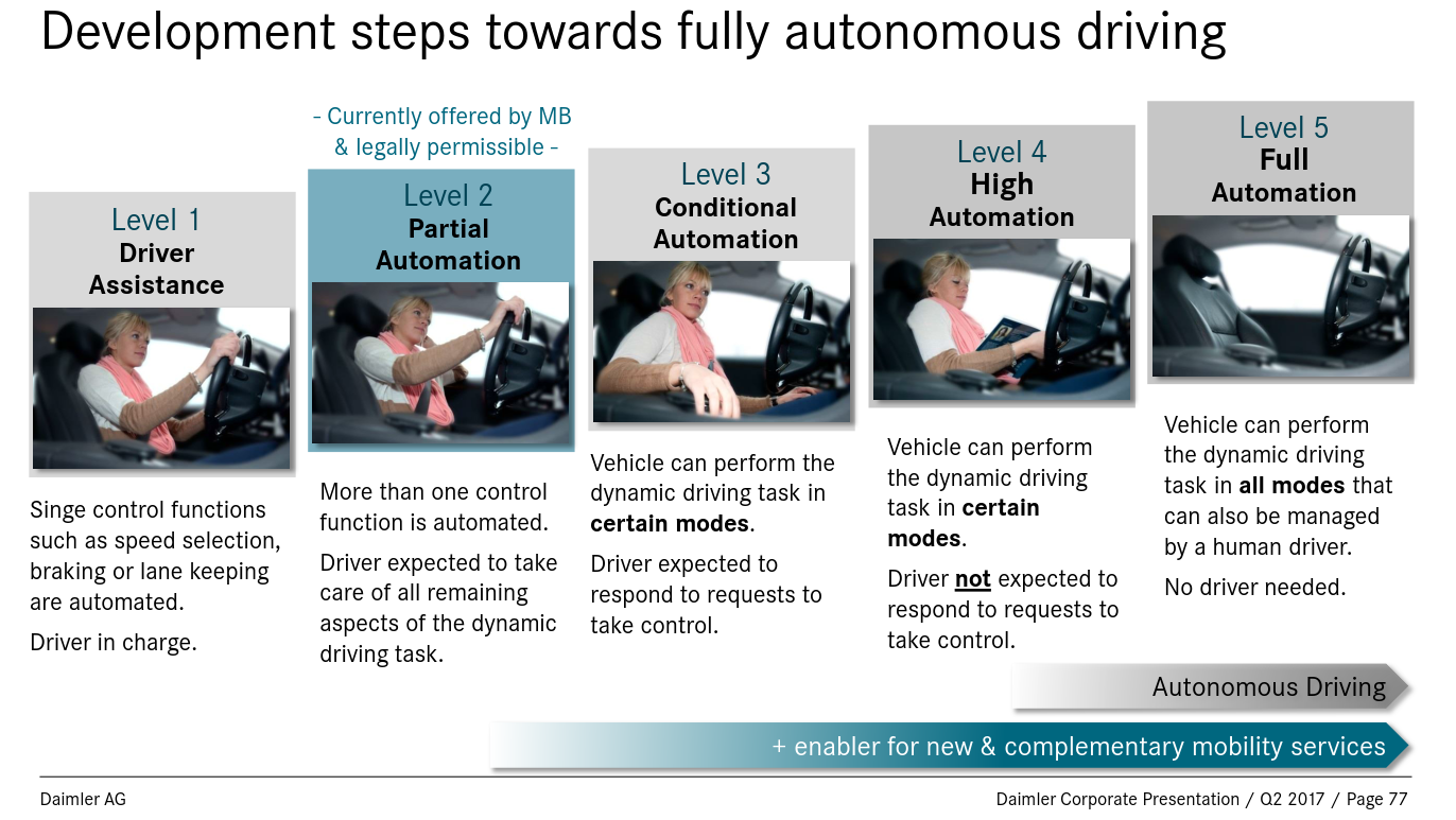 Daimler corporate presentation page 77
