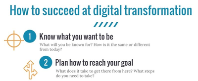 How to succeed at digital transformation